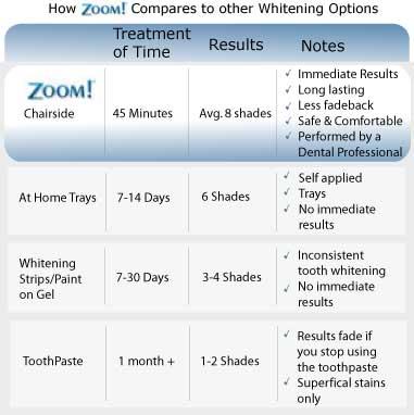 daywhite teeth whitening instructions